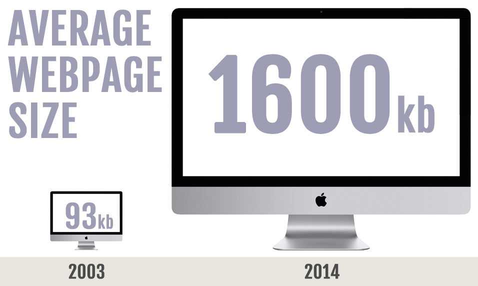 Change in average web page size 2013-2014