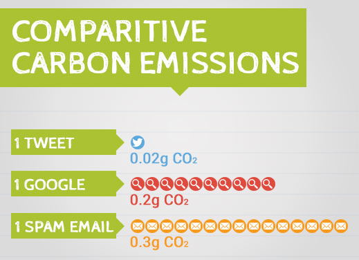 Comparison of carbon emissions from email twitter and google search