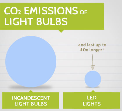 Lower carbon emissions of LED lighting Vs traditional incandescent lighting