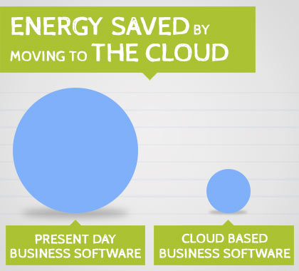 Estimated energy saving by moving present day business services to the cloud
