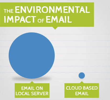 Environmental impact of email locally server Vs cloud based email
