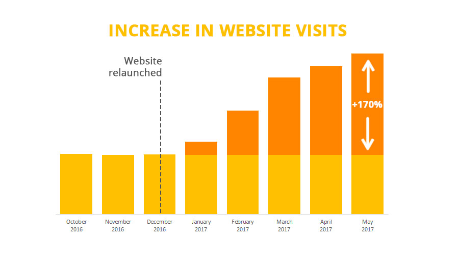We Increased Traffic by 170% on this Leading Health Website in 5 Months - restructure, SEO and content writing
